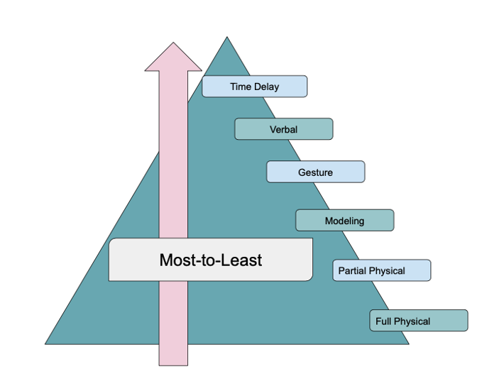 Prompt Hierarchy: Most-to-Least prompting procedure