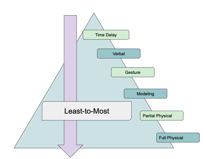 Prompt Hierarchy Least-to-Most Prompting Procedure